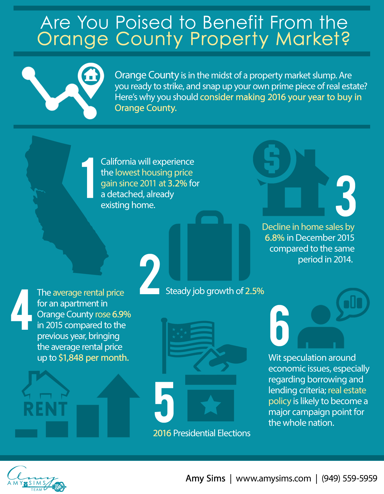 Benefit from Orange County Property Market Image